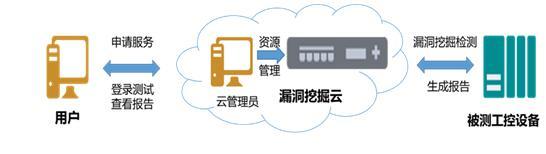 工业物联网安全生态闭环:检测评估